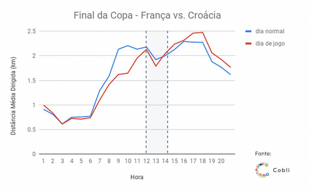francaxcroacia 1024x631 - Jogos do Brasil na Copa: motoristas dirigiram 40% menos