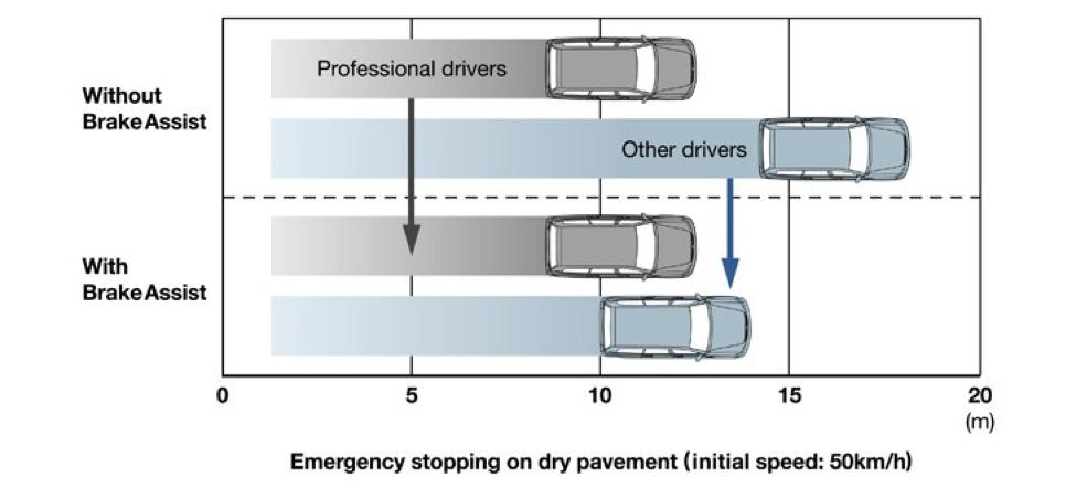 Assistente para freio de emergência
