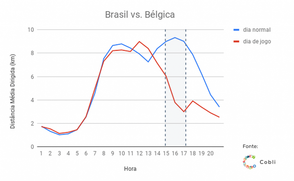 belgica 1024x631 - Jogos do Brasil na Copa: motoristas dirigiram 40% menos