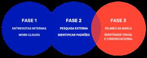 fases projeto 300x120 - Cobli de cara nova: Como fizemos nosso rebranding