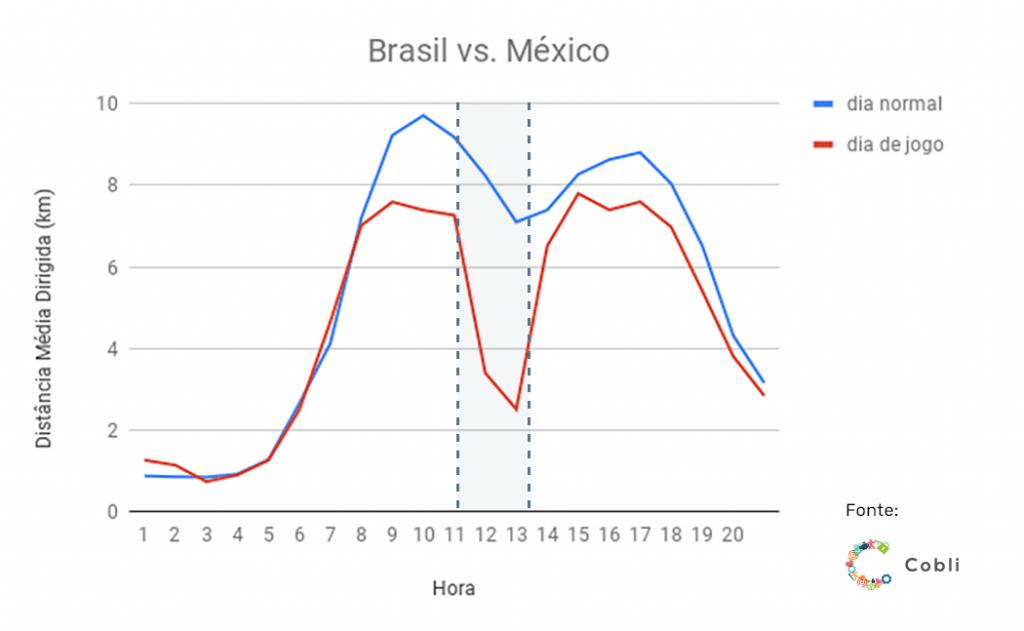 mexico 1024x631 - Jogos do Brasil na Copa: motoristas dirigiram 40% menos