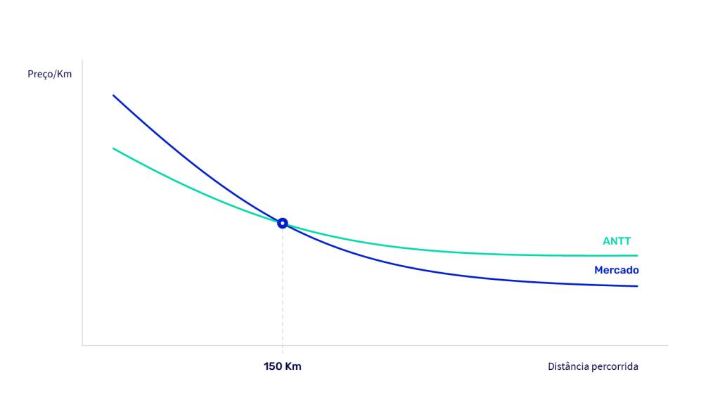 grafico tabelamento 1 1024x576 - Tabela de frete da ANTT: o que está acontecendo agora?